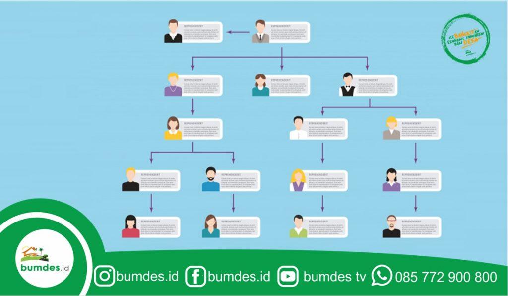 Struktur Unit Usaha BUMDes yang Ideal